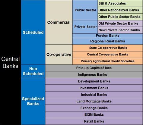 different types of banks in india technofunc type of banks different types of banks in