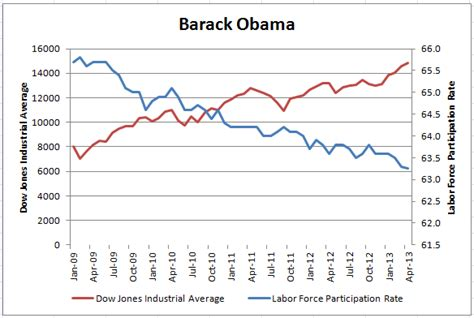 2015 workforce participation rate under obama mike s america 01 01 2015 02 01 2015