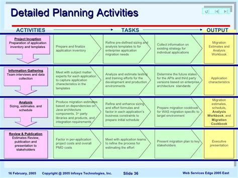 Blog Archives Application Migration Project Plan Template
