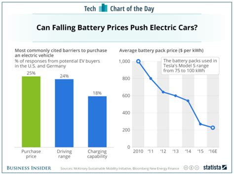 How Much Does A Tesla Battery Cost Battery Study Electric Vehicle Battery Costs Declining