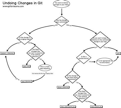 katawa flowchart sn1 sn2 e1 e2 flow chart choice image free any chart