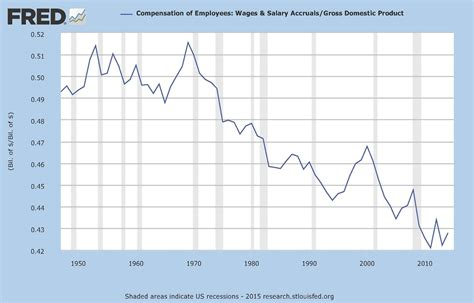 wage v salary income inequality why workers aren t getting ahead