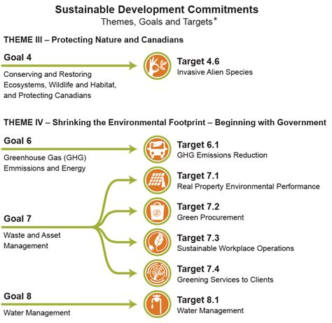 sustainable development plan template images templates