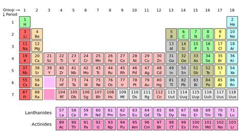 What Is Y On The Periodic Table by El Pollo Real Y R U Called Yttrium