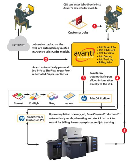 printing workflow avanti print mis integrated with hp smartstream avanti