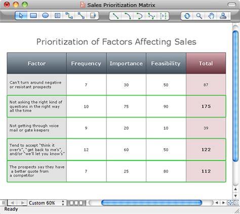 project prioritization criteria template priority matrix quotes