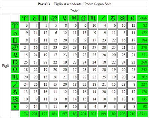 tavola dei numeri periodici astromauh le sette sorelle