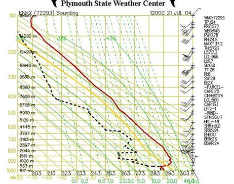 stuve diagram 103 weather understanding stuve diagrams