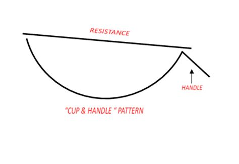 cup and handle pattern indian stocks important chart pattern in technical analysis part 1 171 ez