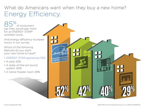 new home buyers will choose energy efficiency luxury