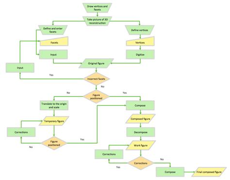 chart and diagram flowchart exle process flow accounting flowcharts