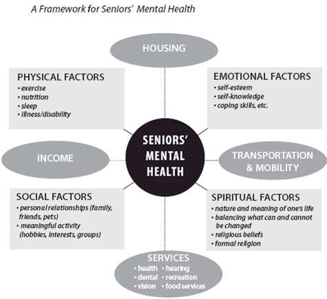 mental health diagram backgrounder on seniors mental health cmha ontario
