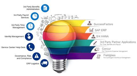 product design development journal ariba companies news videos images websites wiki