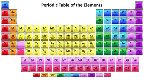 Periodic Table Elements Names by Periodic Table With 118 Elements Science Notes And Projects
