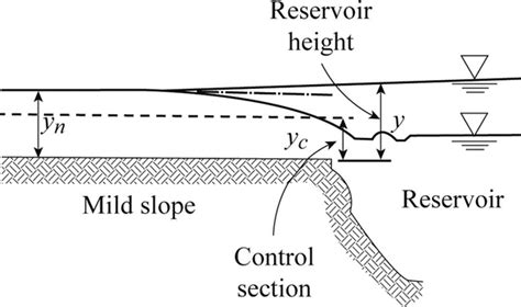 Chapter 6 8 Solutions Fundamentals Of Hydraulic