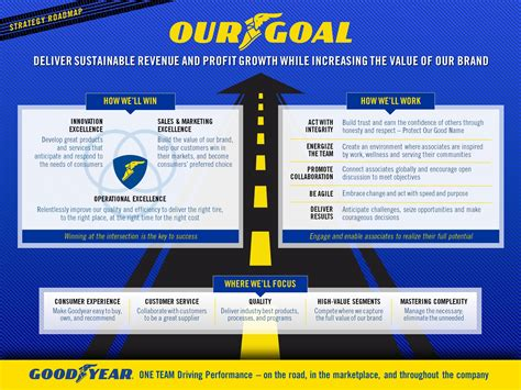 road map company goodyear strategy roadmap goodyear corporate