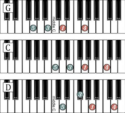 10 standard left hand patterns left hand piano blues pattern 1000 free patterns