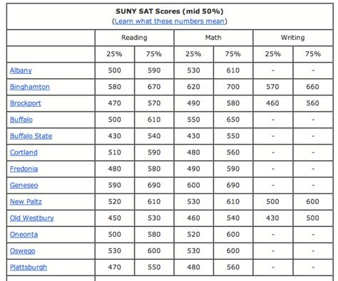 sat sections the 2013 sat report a brooklyn tutor s analysis