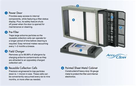 Indoor Comfort Heating And Cooling by Accuclean By American Standard S Heating Air