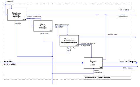 diagramme fast moteur thermique structure d un syst 232 me technique