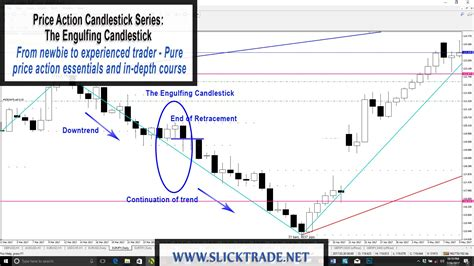 candlestick pattern price action price action candlestick patterns 4 the engulfing