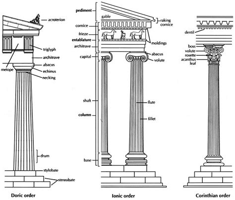 greek revival architecture features greek architecture styles form iii art history timeline