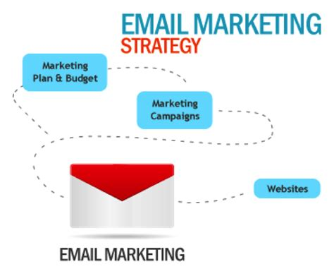 Email Marketing by Mass Email Marketing Best Email Solutions