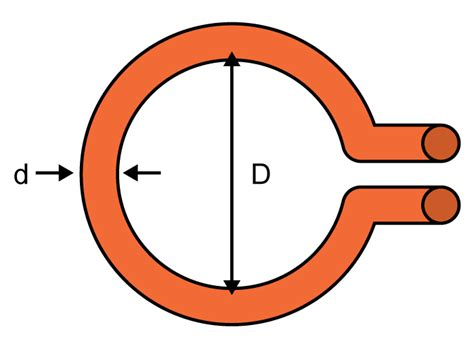 inductance loops wire loop inductance calculator electrical engineering electronics tools