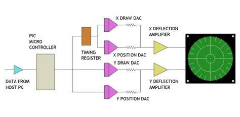 radar warning receiver block diagram radar warning receiver project the home cockpit support