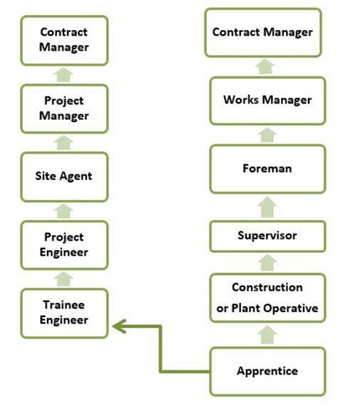 civil engineering modern apprentiship courses