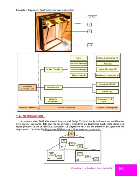 diagramme fast voiture pe