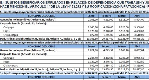 deducciones de 4ta categoria 2016 tabla consultora integral impositiva contable laboral