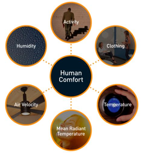 factors affecting human comfort top 5 steps to redefining thermal comfort rocky mountain