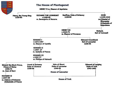 norman lear genealogy 1000 ideas about english royal family tree on pinterest