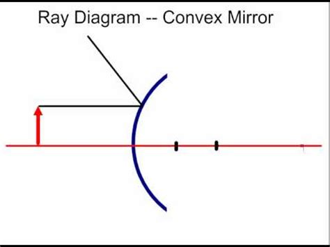 converging mirror diagram vote no on diagrams mirrors