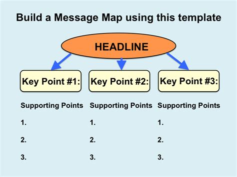 Joyful Public Speaking From Fear To Joy Message Mapping Is A Tool For Planning Your Speech Marketing Message Map Template