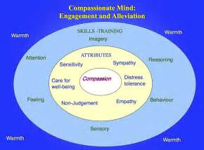 Compassionate Connected Care Framework Our Approach The Compassionate Mind Foundation Usa
