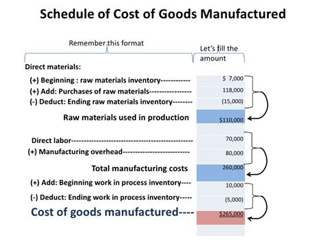 schedule of cost of goods manufactured template cost of goods purchased related keywords suggestions