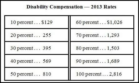 va disability compensation tables 2017 | brokeasshome.com