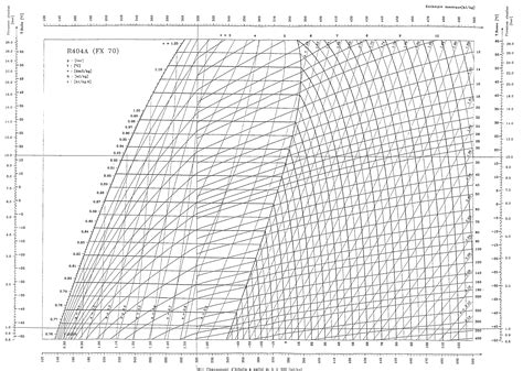 diagramme enthalpique r32 installations frigorifiques 1 16