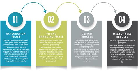 process of graphic design layout and style our process core creative team core creative team