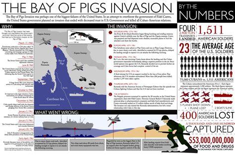 bay of pugs bay of pigs visual ly