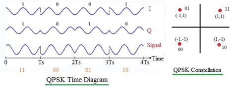 qpsk diagram qpsk modulation and demodulation gaussianwaves