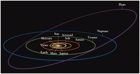 diagram of planets orbiting the sun diagram of the planets orbit around sun pics about space