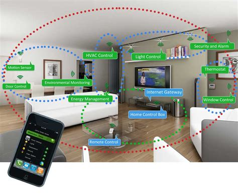 what is smart home technology smart home technology helps homes sell faster