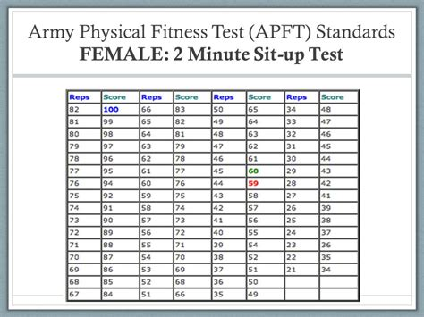 army apft sit up chart army apft chart tolg jcmanagement co