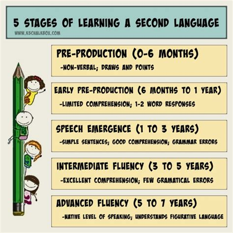 Learning A Second Language learning a second language