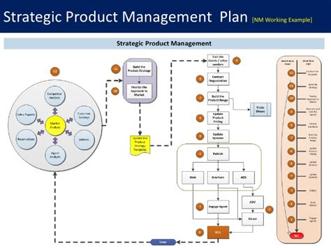 plan layout production management product commercialization