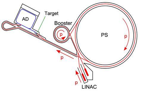 anti proton antimatter