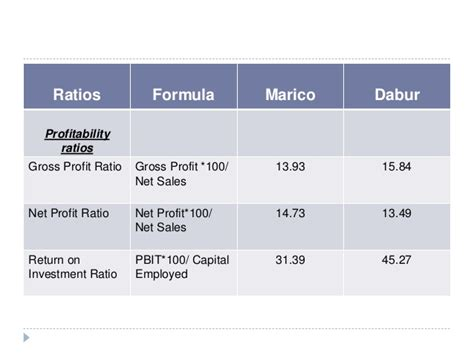 Net Credit Margin Formula Financial Ratio Analysis Of Marico Dabur